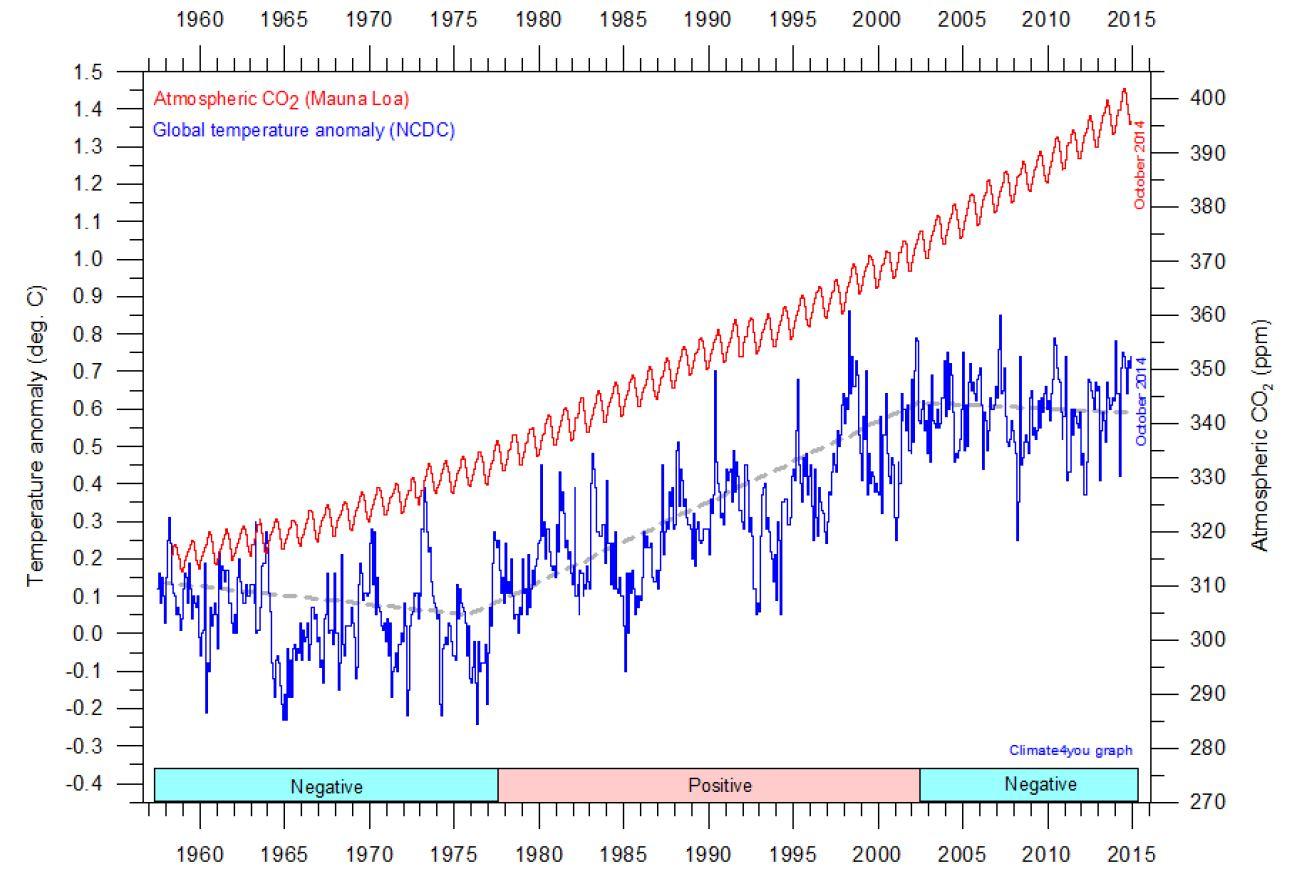 141201-CO2-Temp