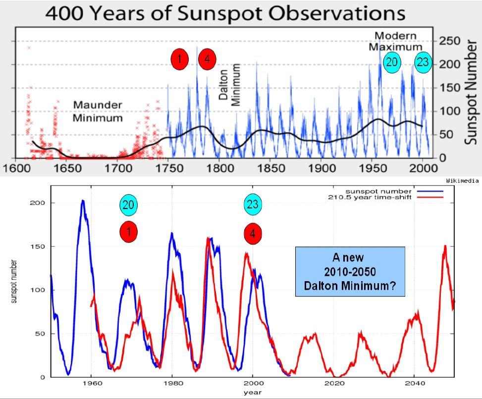 ScafettaW-Sunspots