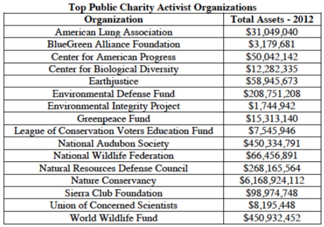 140730-Activist Organizations