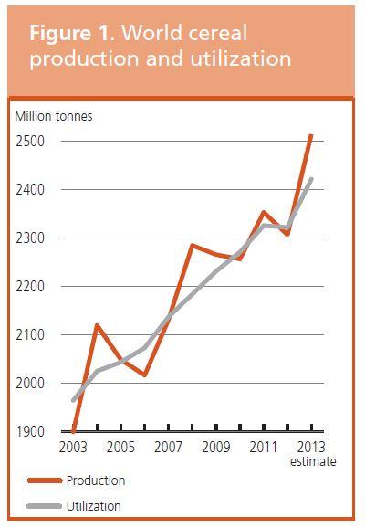 40-140422-FAO-Cereals