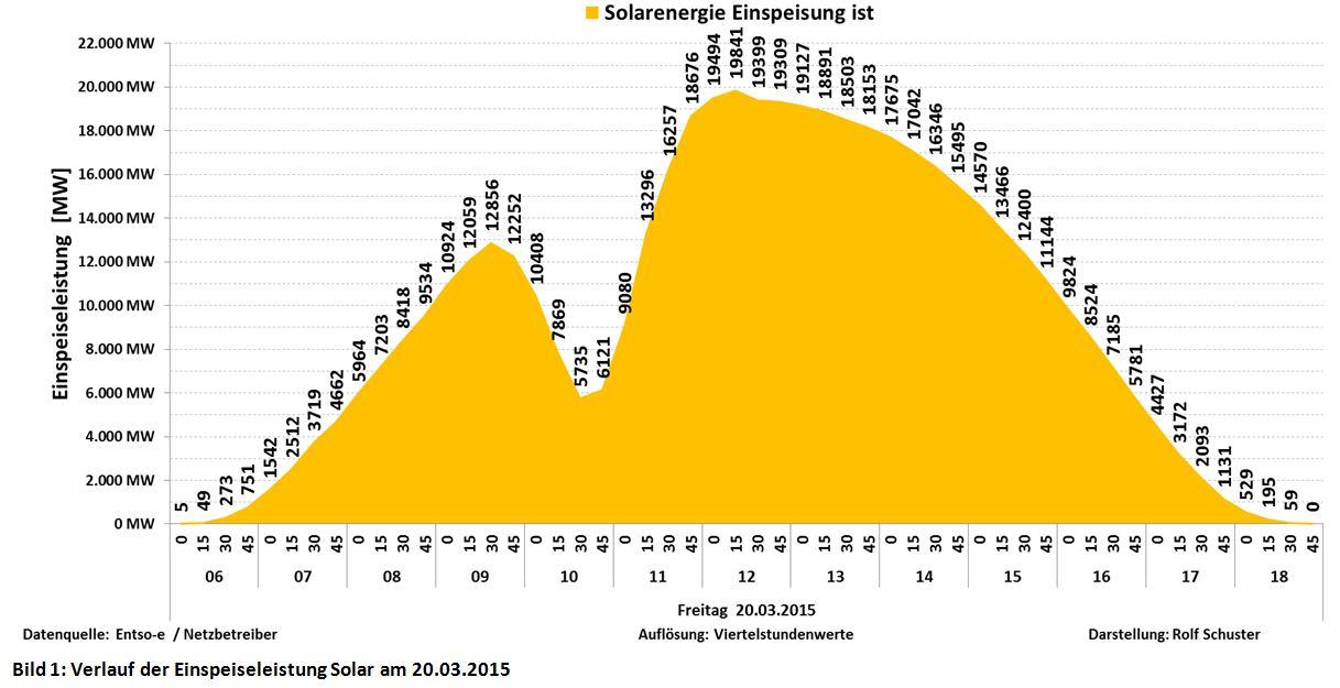 150320-Sonnenfinsternis-1