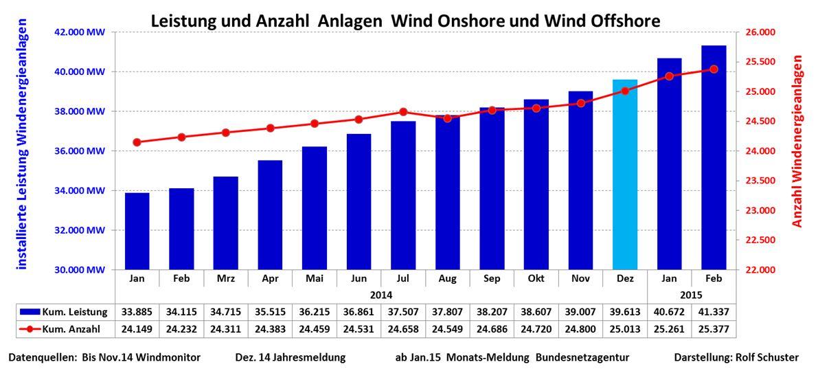 150405-Wind-Effekt-Antal