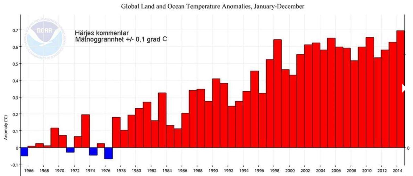 150606-NOAA 50 år medeltemp