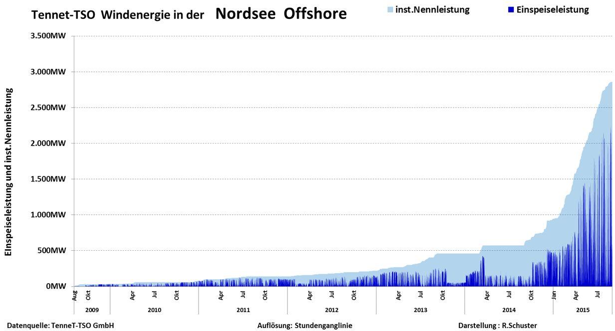 Schuster-150910-Offshore 09 - 15