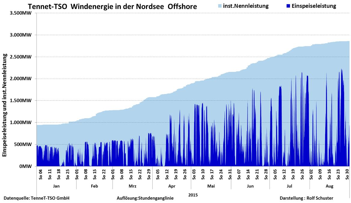 Schuster-150910-Offshore - 15