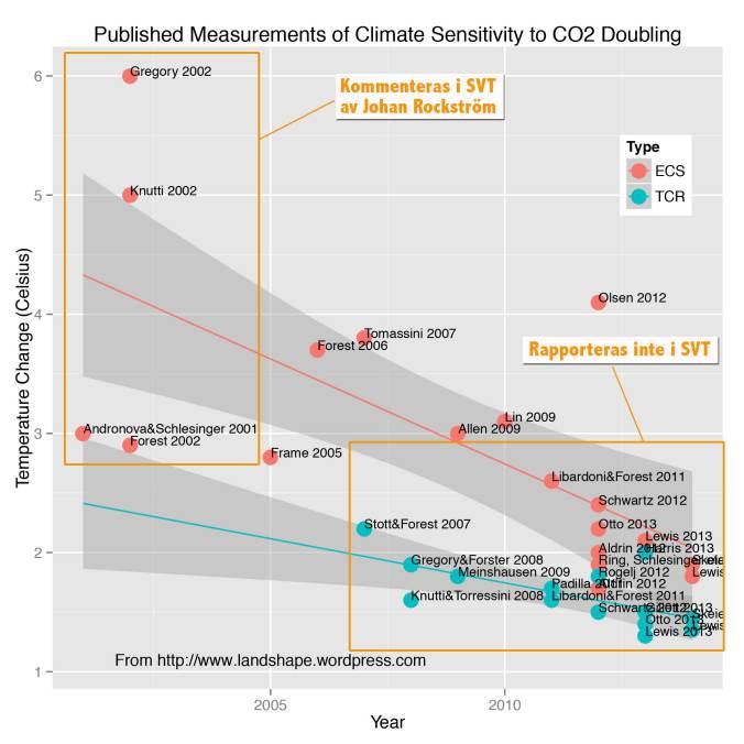 150927-Climate Sensitivity