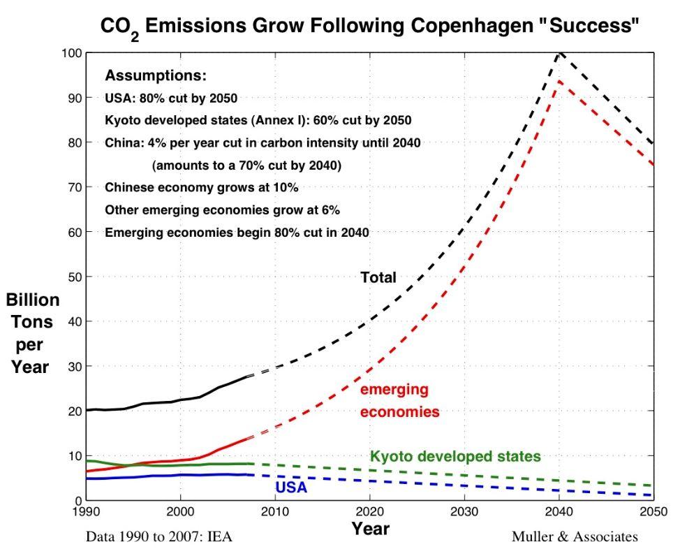 160212-CO2-COP15-Mueller