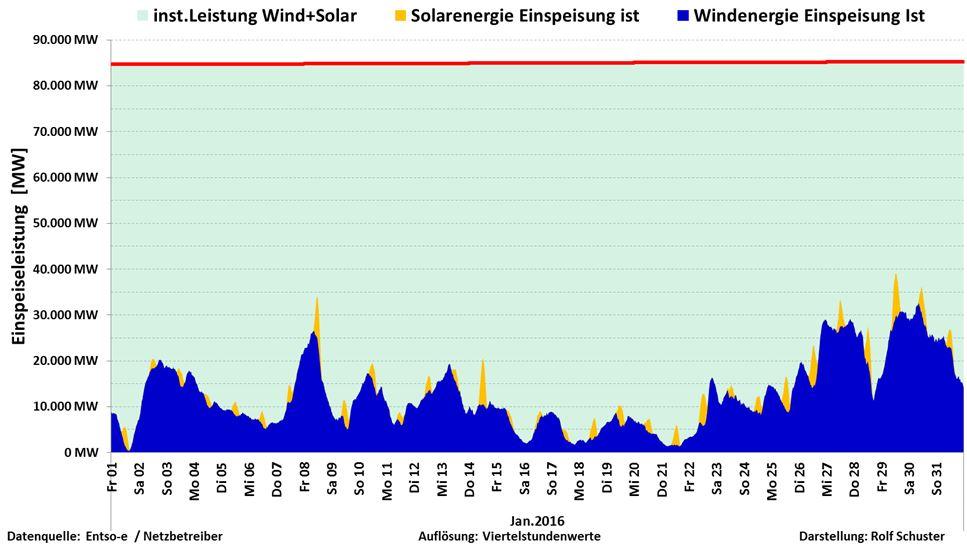 Schuster-160301-D-Sol-Vind