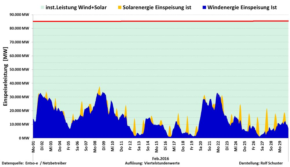 Schuster-160303-D-Feb-SolVind