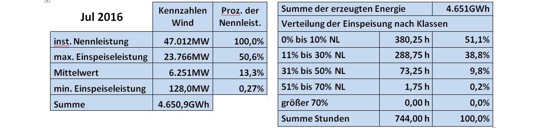 Schuster-160801-D-Wind-Tab-Juli