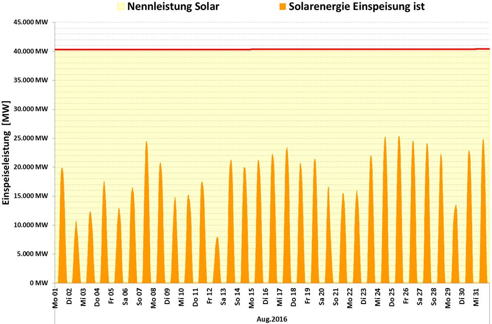 Schuster-160902-D-Aug-Sol