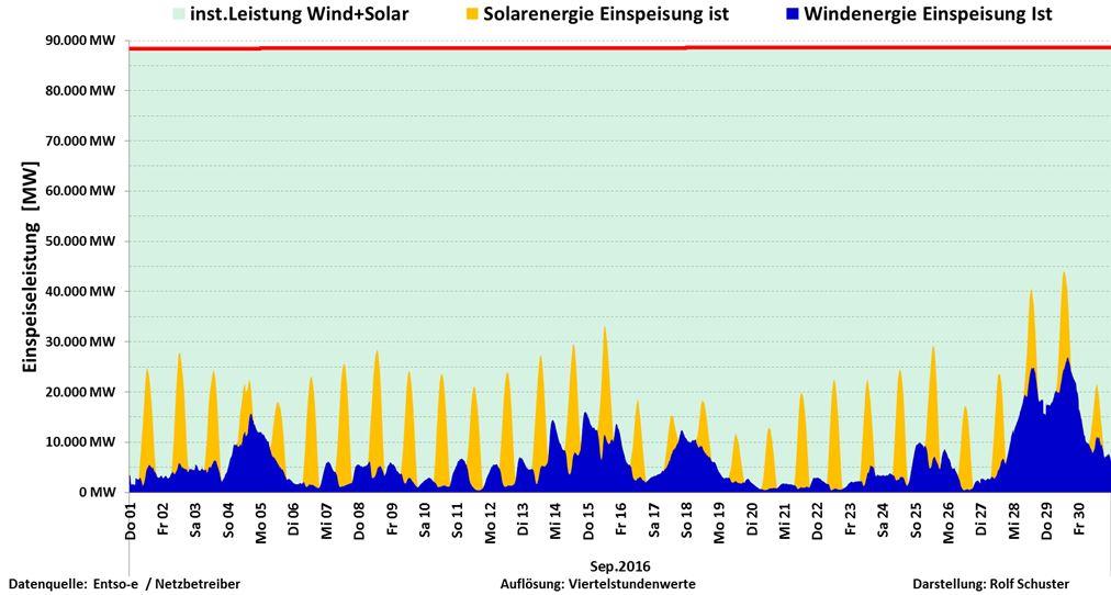 schuster-161002-d-sep-sol-vind
