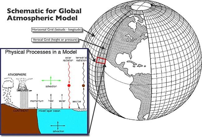 161113-global_atmospheric_model-wikipedia