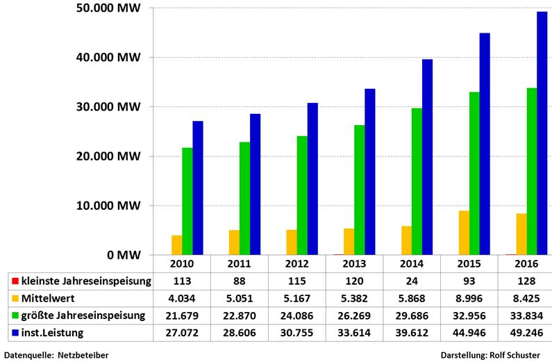 schuster-161202-d-10-16-wind-max-min