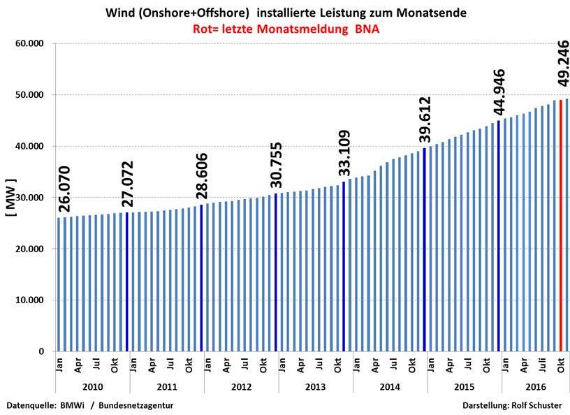 schuster-161202-d-10-16-wind