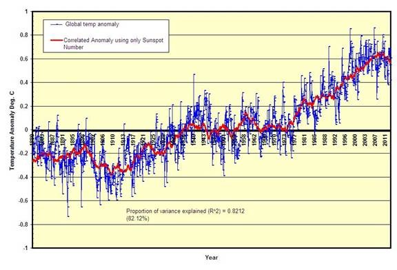 Klimatet standigt varmare manniskan skyldig till global temperaturokning